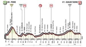GIRO D'ITALIA 2018  DECIMA  TAPPA  PENNE – GUALDO TADINO 15 maggio 2018